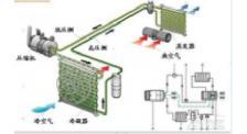 空调节能系统