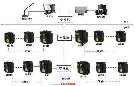 矿用广播通信系统