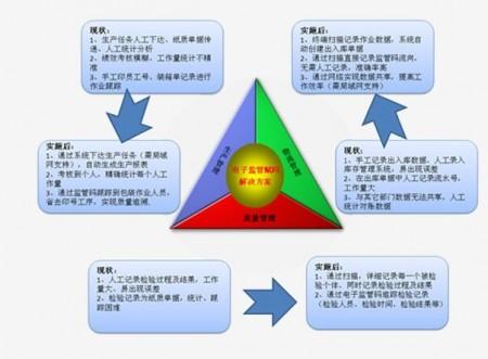 种子化肥饲料追溯营销系统