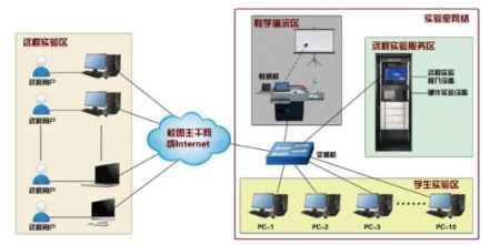 北京远程云端硬件实验平台供应商