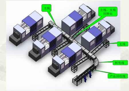 智能输送线生产