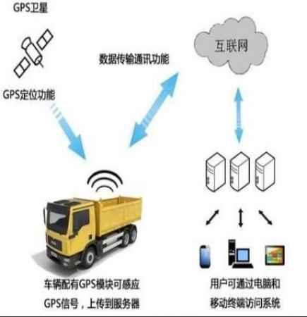 河南工程车辆区域限速管理系统价格